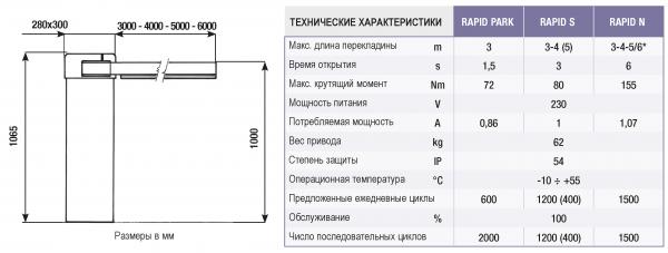 Шлагбаум - Нормаль (RIB Rapid N)